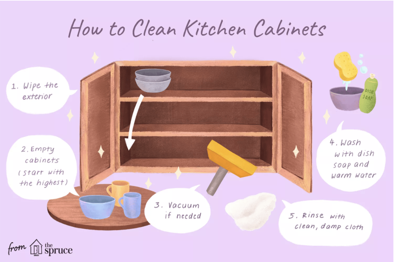 order to clean kitchen cabinets